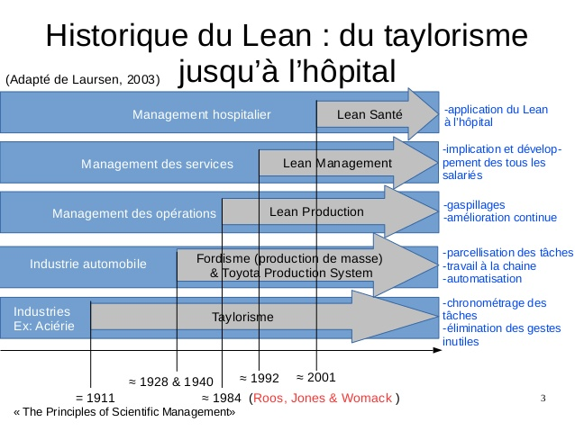 Lean management à l'hôpital